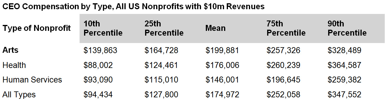 What Matters In Setting Nonprofit Executive Compensation