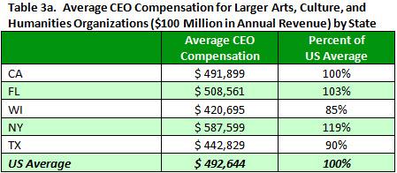 Tracking Nonprofit Executive Salaries: Arts Organizations | ERI